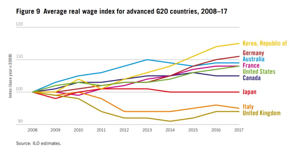 Динамика изменения средней заработной платы развитых стран по данным Международной организации труда ООН