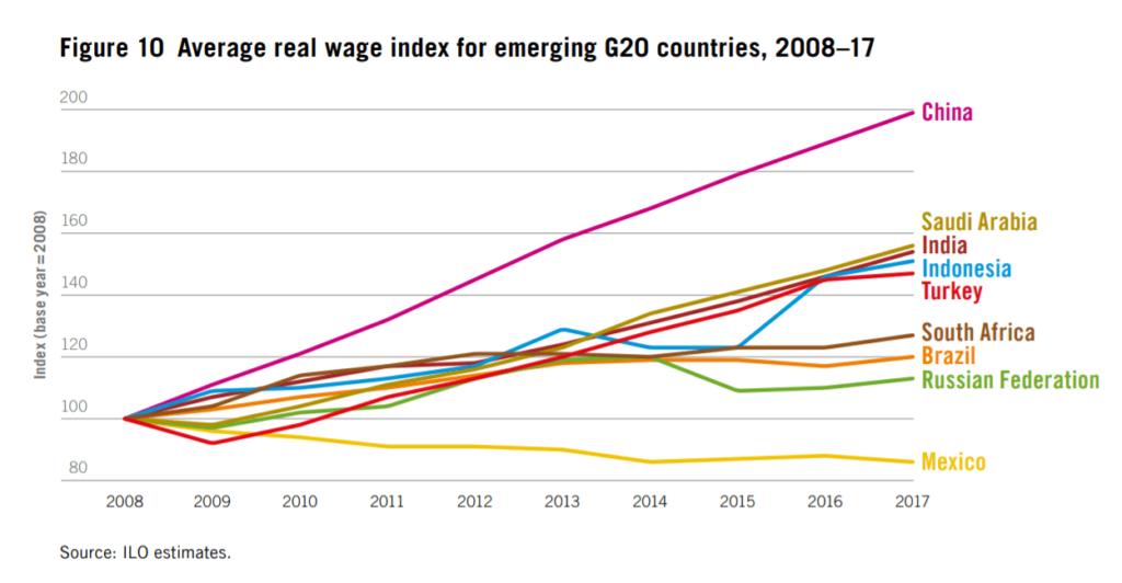 Динамика средней зарплаты развивающихся стран International Labour Organization ООН