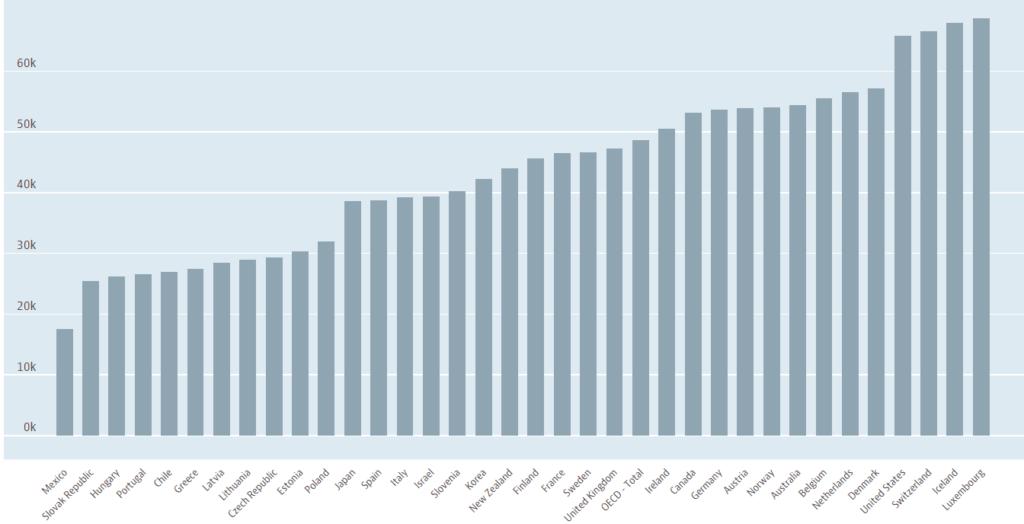 Организация экономического развития и сотрудничества - график средней зарплаты по странам